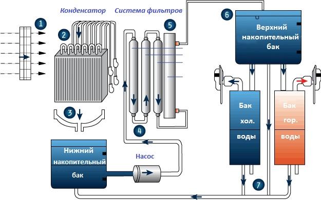 Конденсатор воды из воздуха