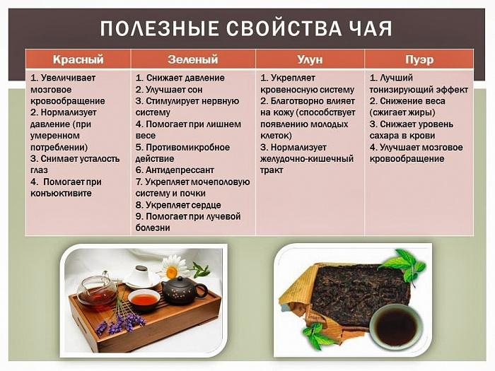 Чай улуны полезные свойства